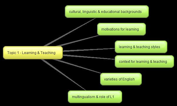 celta essay focus on the learner