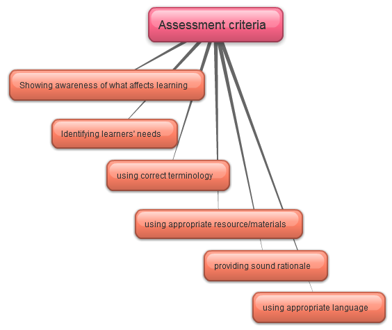 CELTA Writing assessment 1 criteria