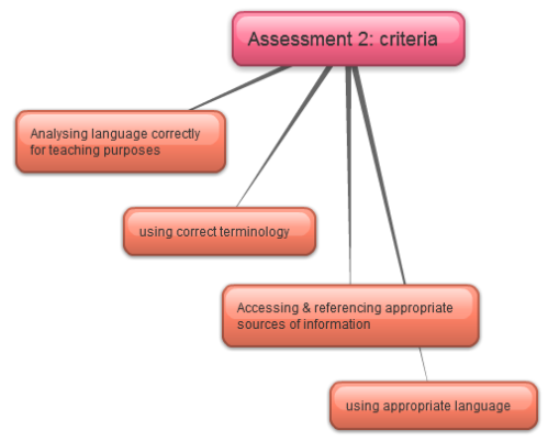 CELTA Writing assessment 2 criteria