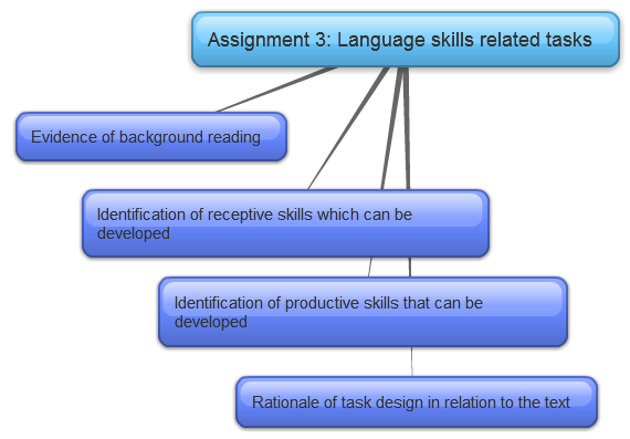 receptive and productive skills celta