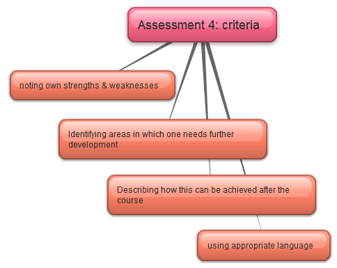 CELTA Writing assessment 4 criteria