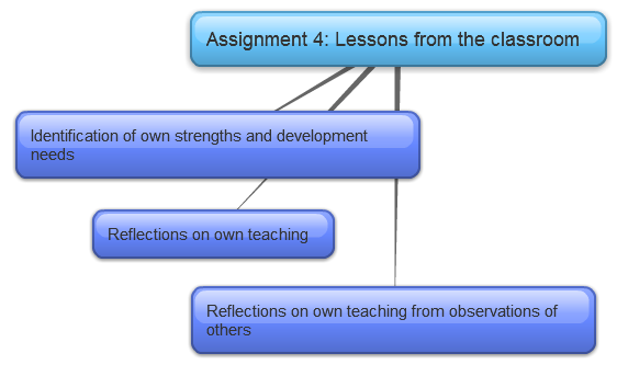 CELTA Lessons from the classroom